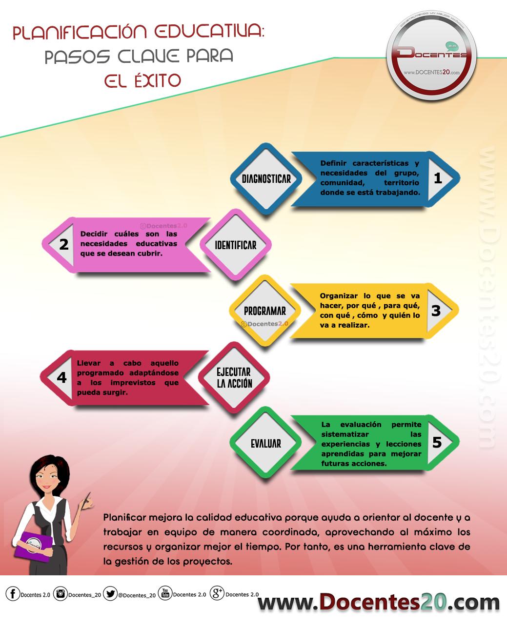 INFOGRAFÍA: PLANIFICACIÓN EDUCATIVA: PASOS CLAVE PARA EL