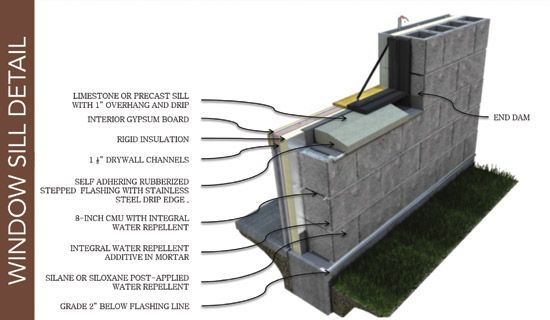 Image Result For Masonry Water Table Autoclaved Aerated