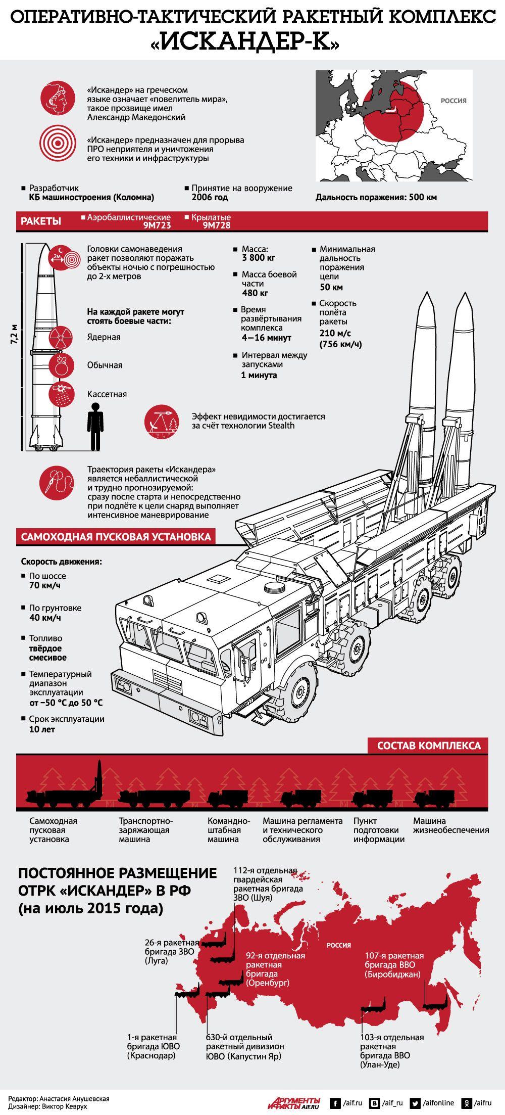 Оперативно–тактический ракетный комплекс «Искандер». Инфографика | Инфографика | Вопрос-Ответ | Аргументы и Факты