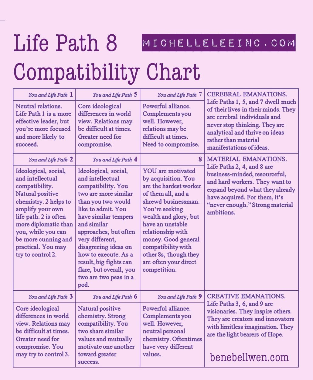 Numerology lifepath 8 love compatibility chart numerology