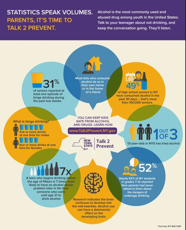 Preventionfocus On Twitter Prevention Alcohol Abuse Underage Drinking
