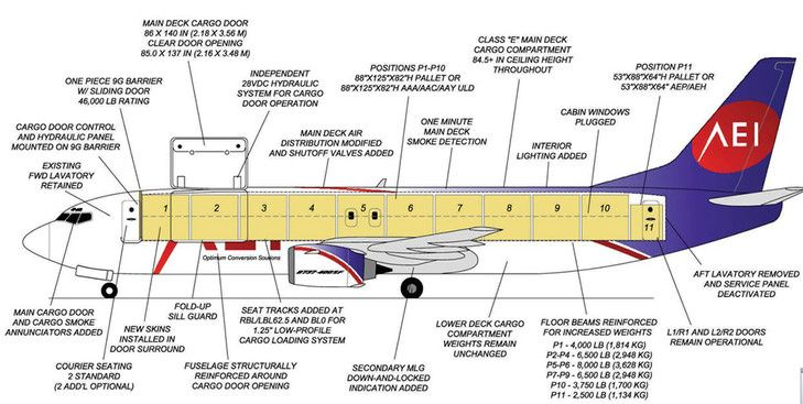 Aeronautical Engineers (AEI) 11 pallet position Boeing 737-400SF freighter conversion