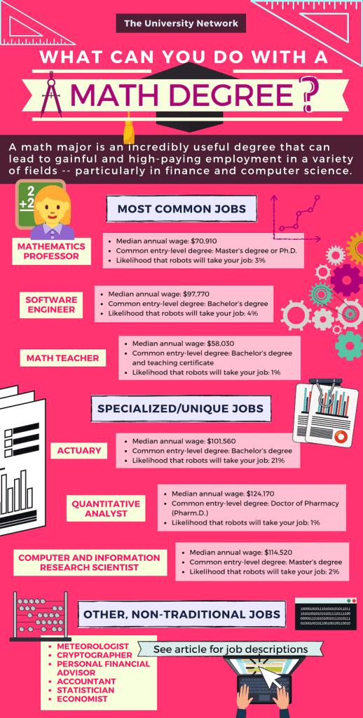 12 Jobs For Math Majors The University Network Math Major Math Career Guidance