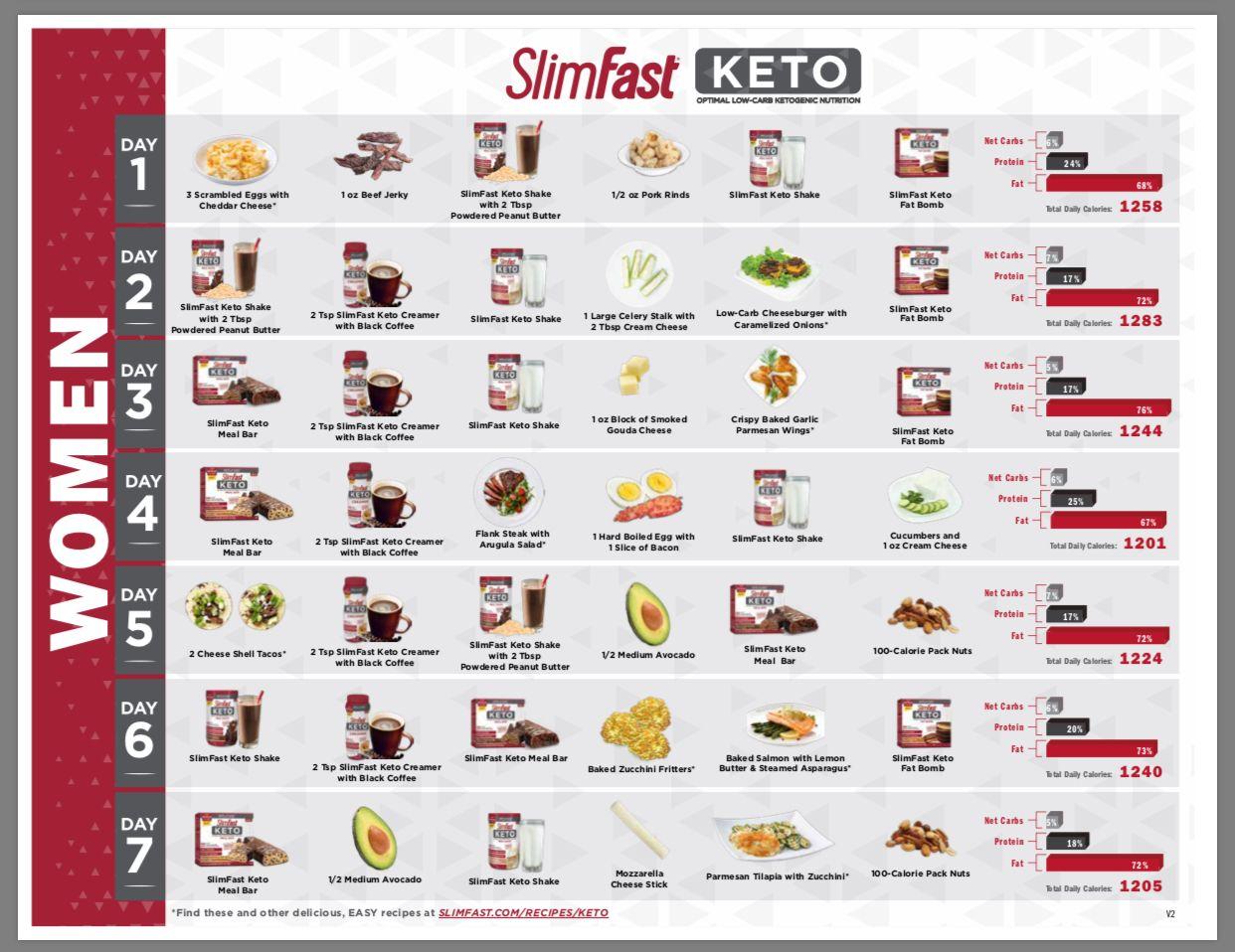 Keto 7 Day Meal Plan Women Slimfast Slim Fast Diet Slim Fast Diet Plan Meal Plan Women
