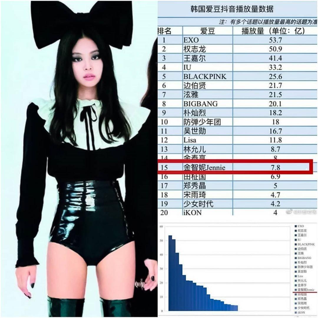 Only Jeiiie News On Instagram Top 20 Douyin Tiktok View Data For K Pop Idols In China 15 Jennie 0 78 Billion Views C Rubyjan Pop Idol Kpop Idol Tops