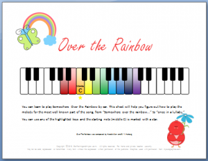 Ear Training And Improv For Confident And Creative Kids Blog Piano Lessons For Kids Keyboard Lessons Learn Piano