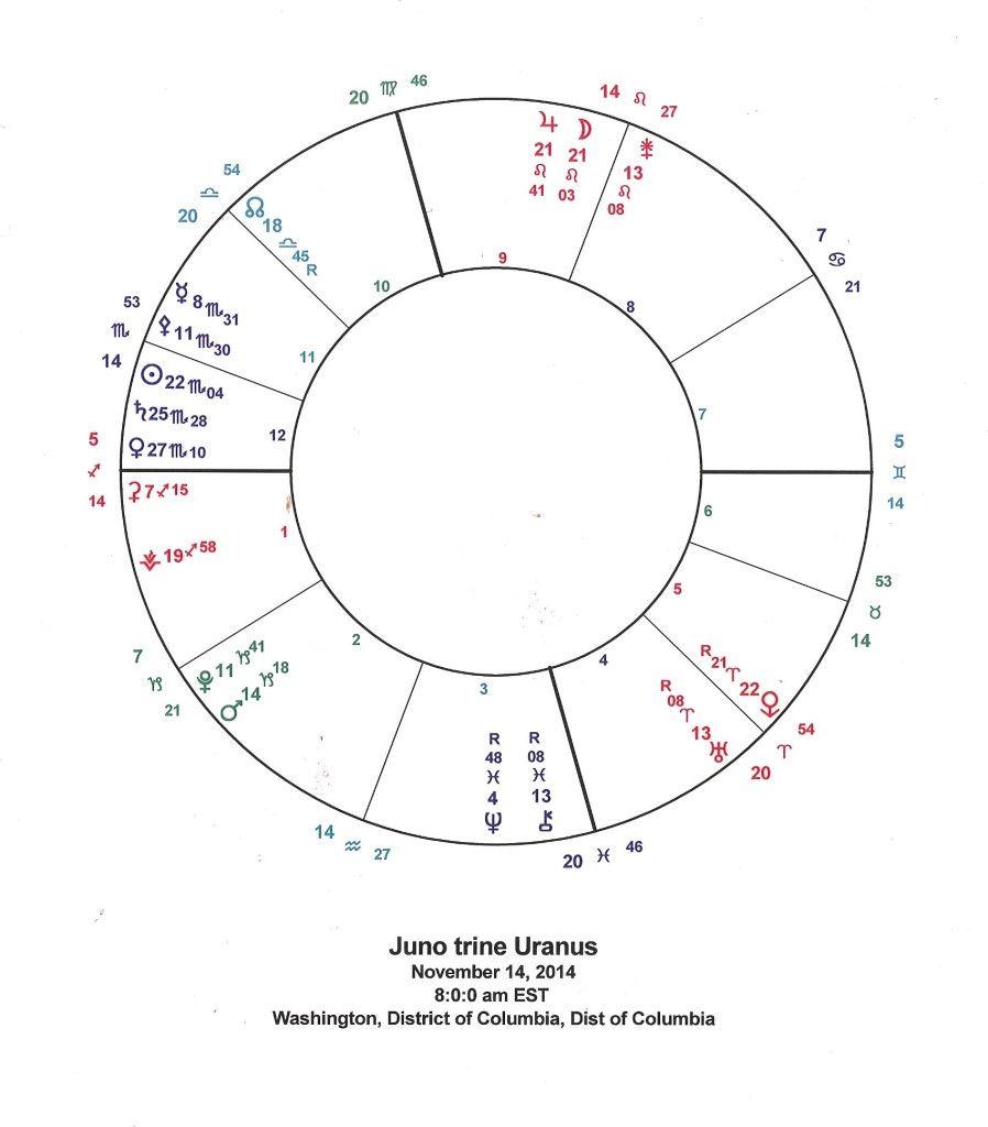 Nov  14 Juno trine Uranus | Astrology | Venus, Mercury