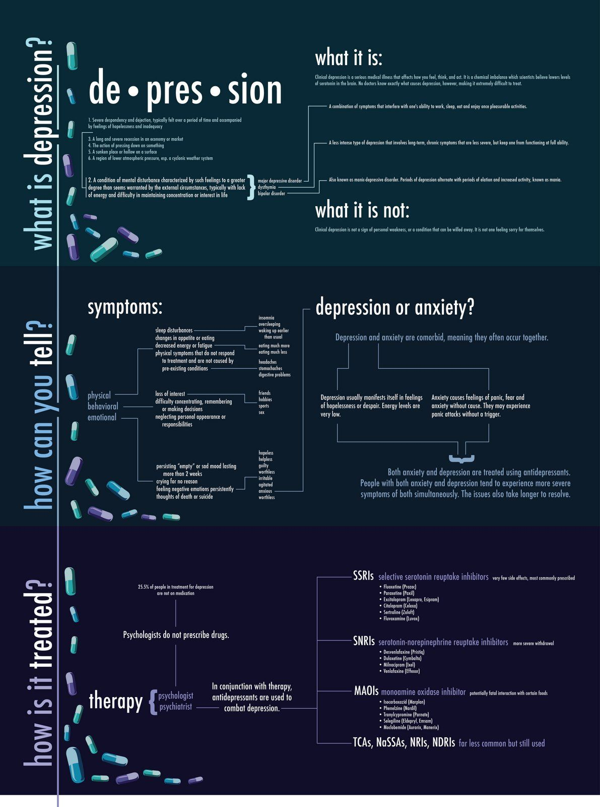 Depression infographic p s y c h o l o g y pinterest the am i depressed quiz is based on the center for epidemiologic studies depression scale randi 34 ut oh biocorpaavc Images