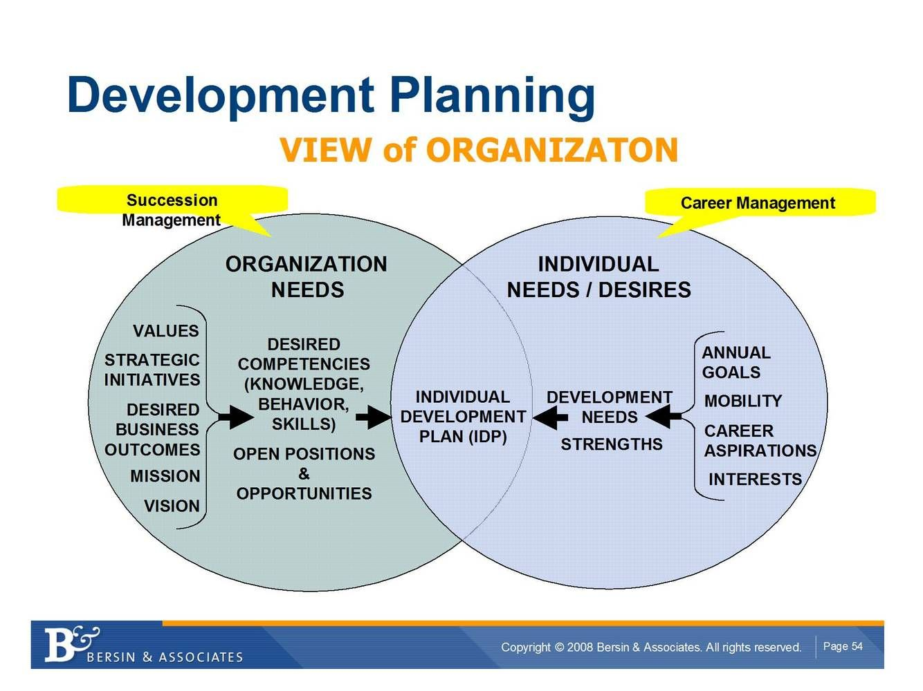 personal development for strategic managers Top 12 development goals for leaders strategic thinking i do occasionally have clients who work on what might be called personal goals such as exercising.