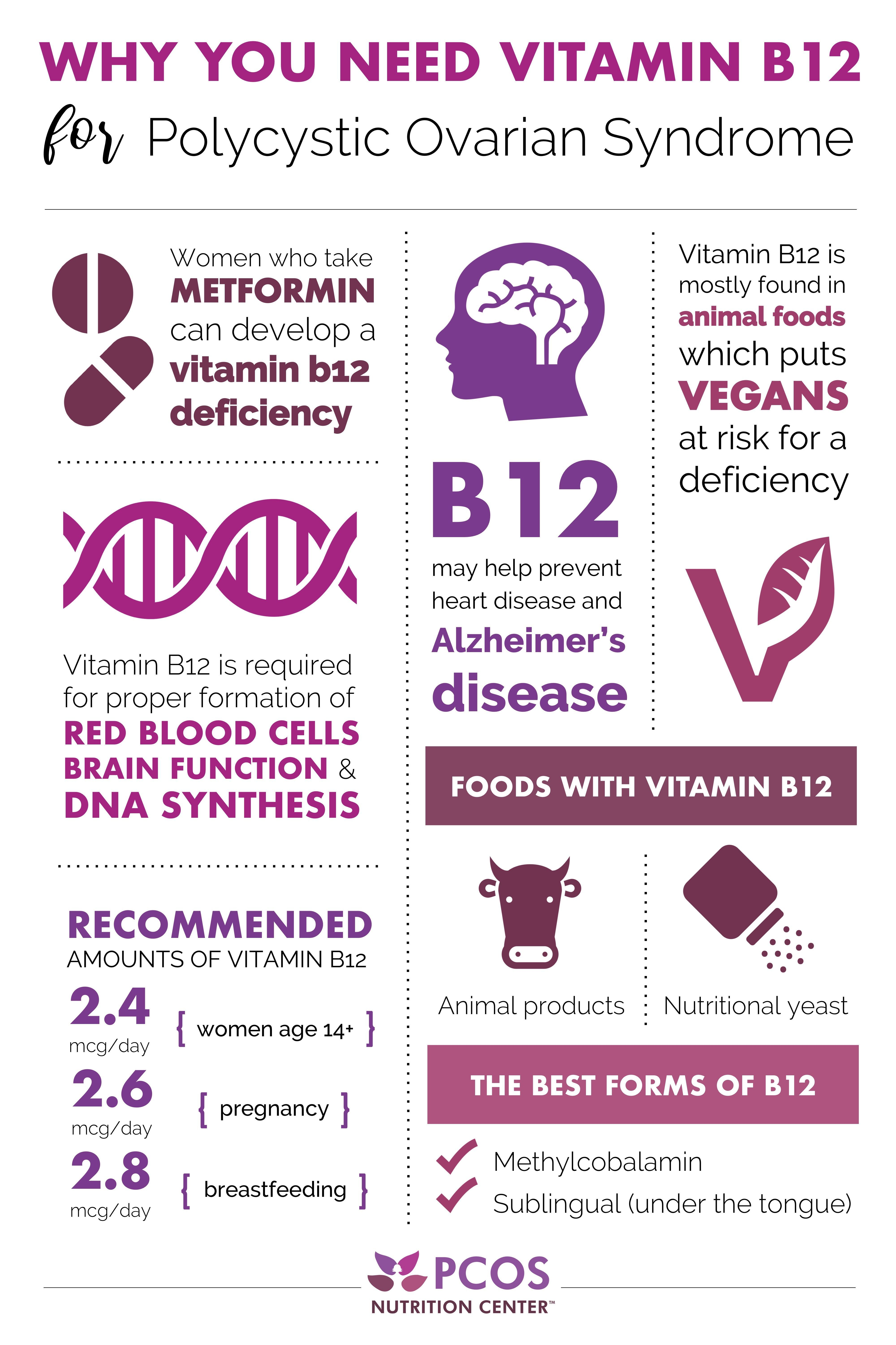 Vitamin Need Pcos Why You For Bwhy You Need Vitamin B12 For Pcos Pcos Diet Plan Pcos Pcos Diet