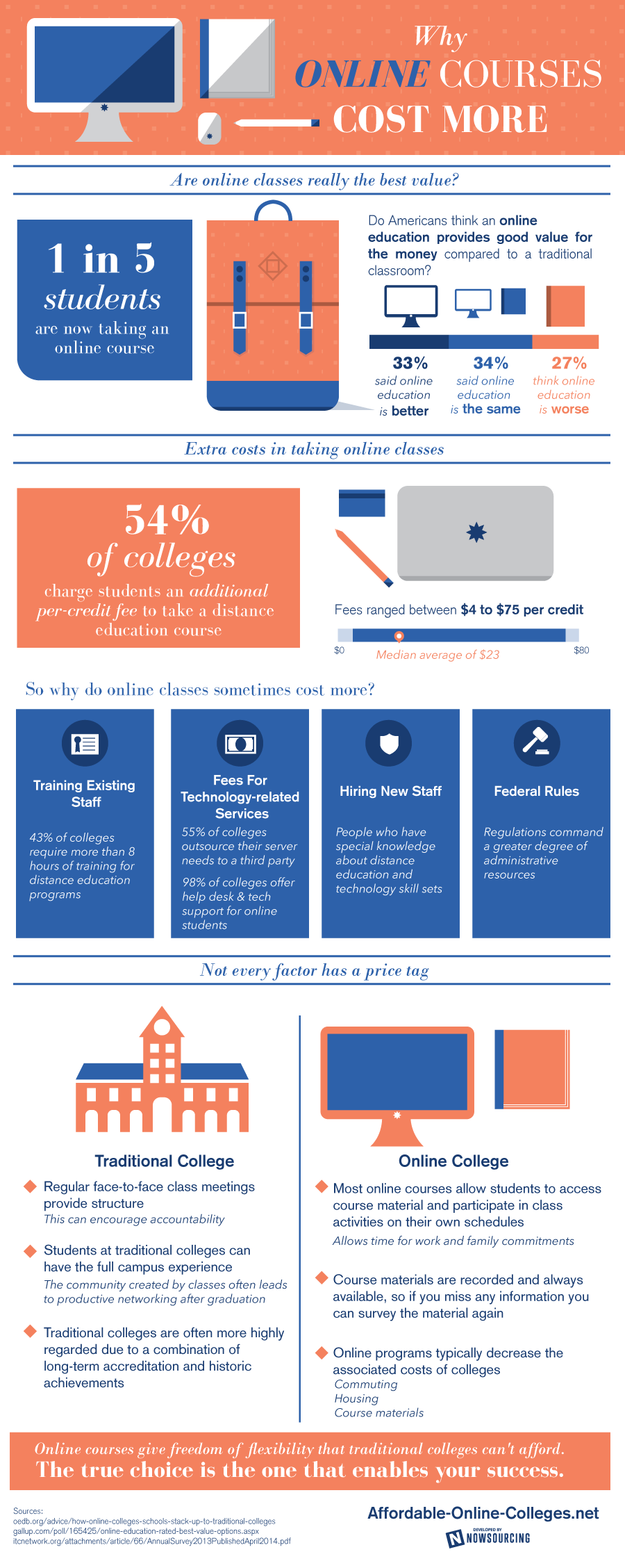 Online College Courses >> Why Do Online Courses Cost More Infographic Infographics