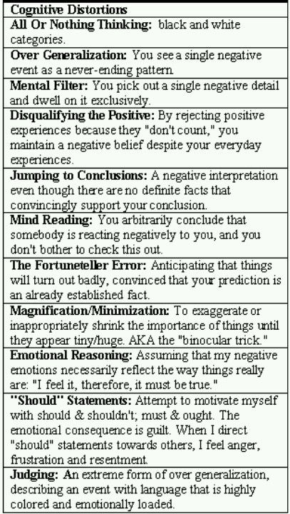Cognitive distortions that are common to almost every person 20