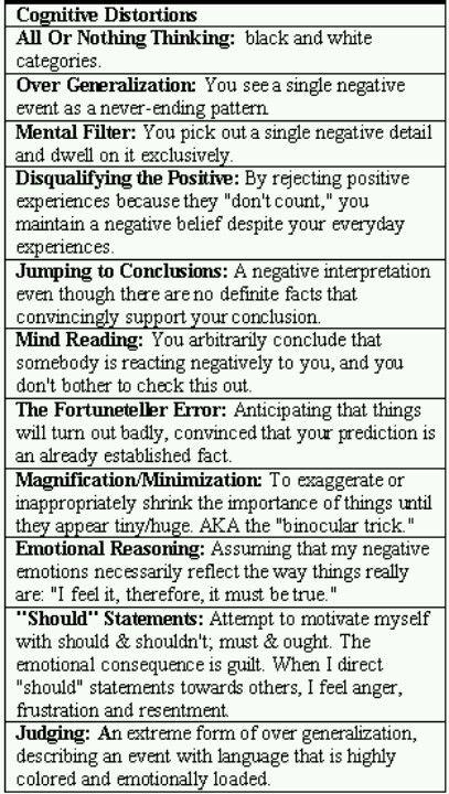 Cognitive Distortions Worksheet - Delibertad