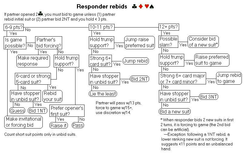 Responder rebids - Bridge bidding flowcharts (Standard