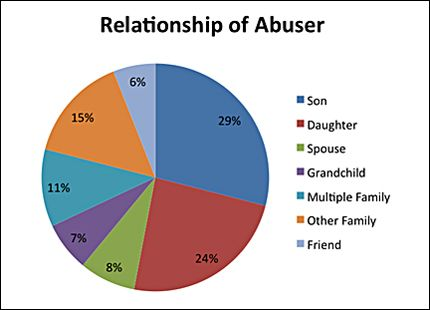 relationship abuse facts and statistics