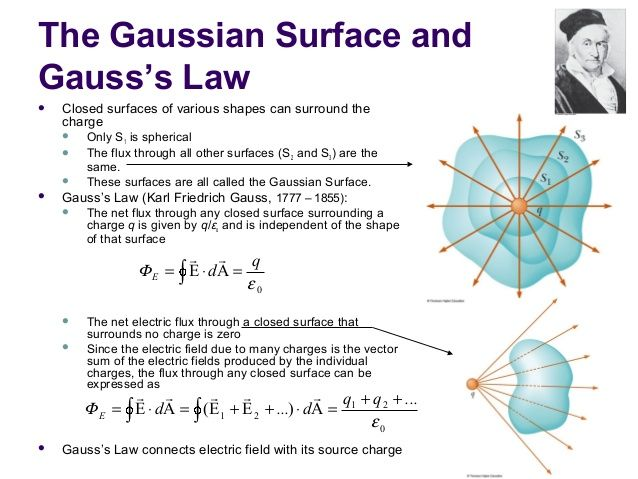 Gauss's law | Make Mine    Mathematics | Gauss's law