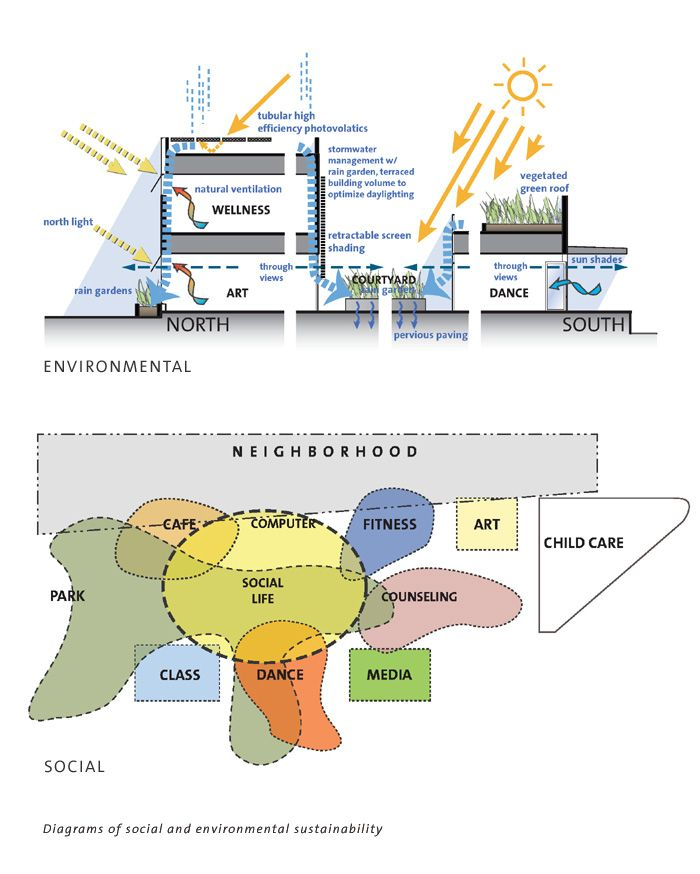 Architectural design concept example