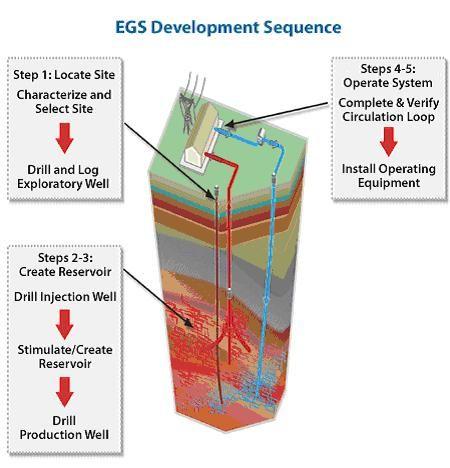How Geothermal Energy Works Geothermal Energy Geothermal