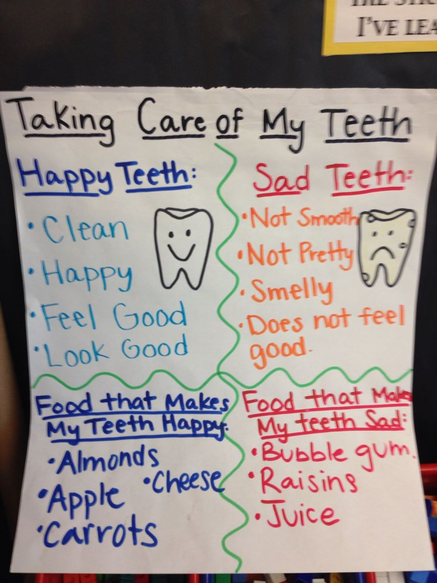 Taking Care of My Teeth Anchor Chart. | Anchor charts ...