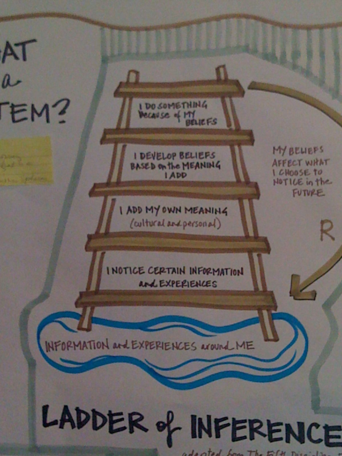 Ladder Of Inference From Camp Snowball July 2011 Repin By Pinterest For Ipad Inferencing Inference Systems Thinking