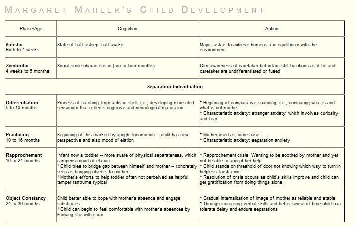 Margaret Mahler's Separation-Individuation Theory of Child Development