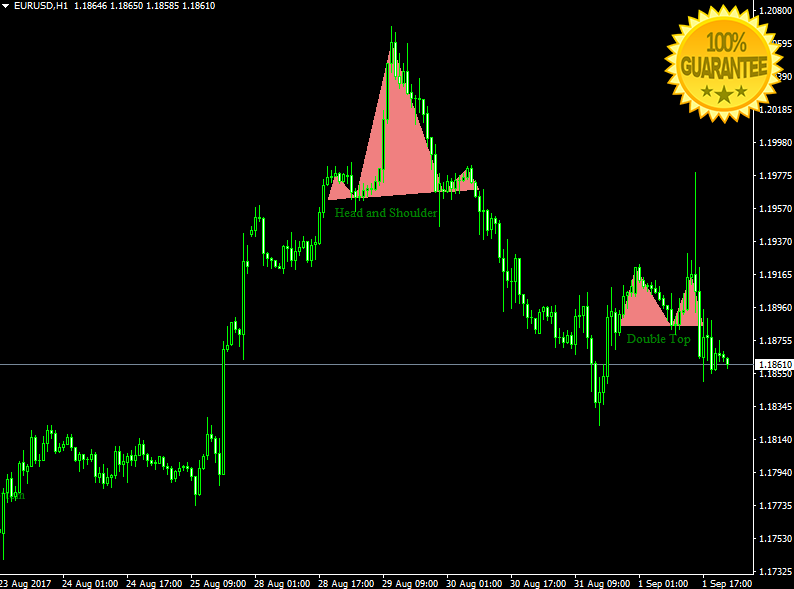 Forex High Accurate Indicator