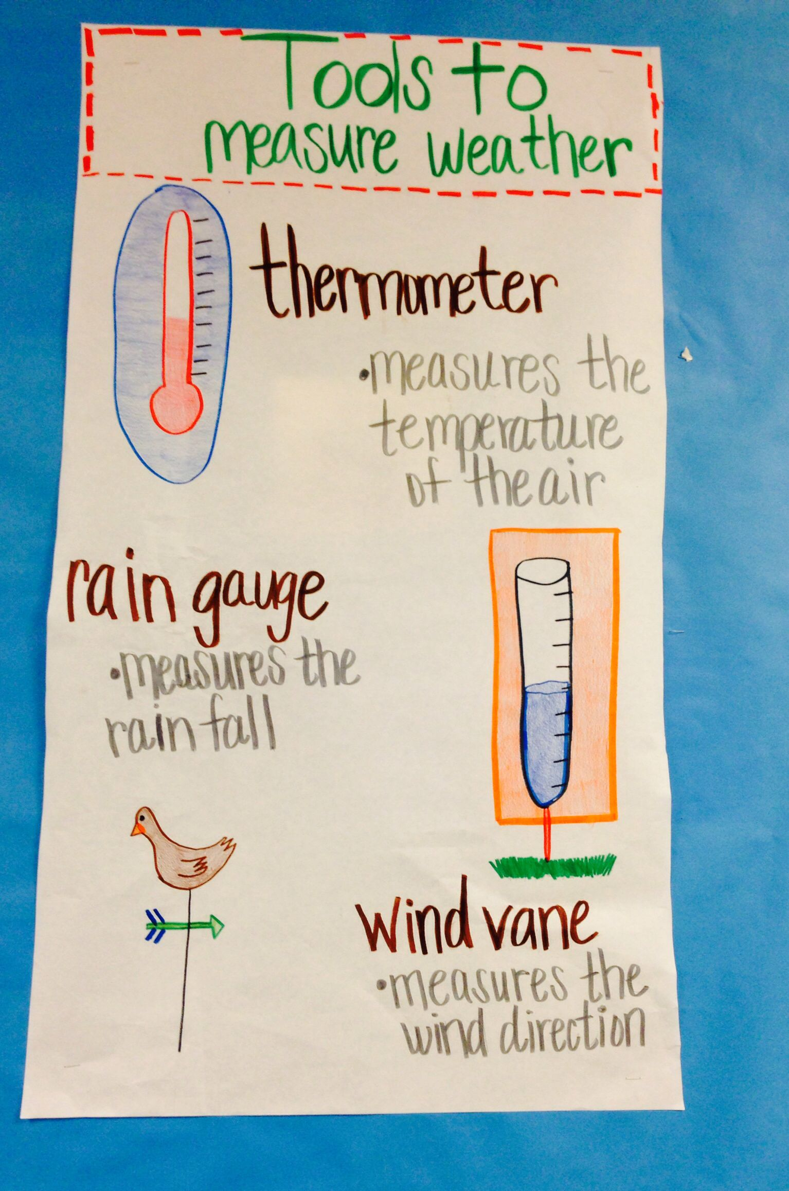 Another Weather Anchor Chart I Made From A Post I Saw Love These Things