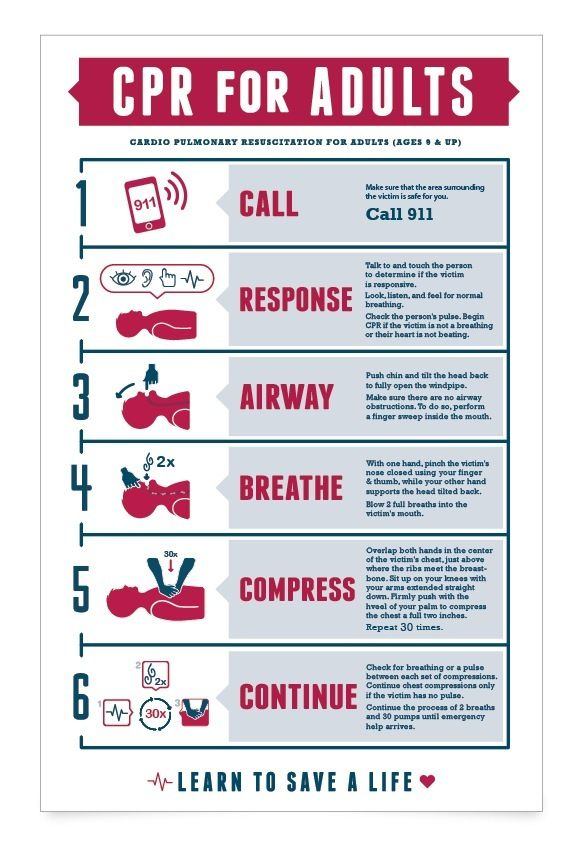 CPR Chart by Kelsey Collins, via Behance CPR First aid cpr