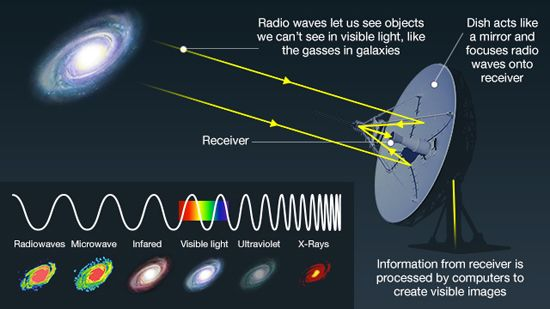 how do telescopes let us see so far into space? | space ... how a telescope works diagram