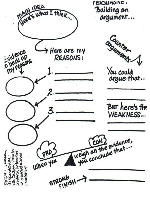 Argument graphic organizers. I could use a couple of these