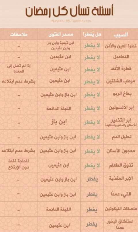 سنن السنن المهجورة سن ة دعاء أدعية ادعية اذكار أنشر تؤجر السنة النبوية شريعة القرآن الكريم Islamic Inspirational Quotes Islamic Phrases Quran Quotes