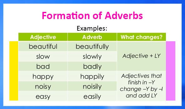formation of adverbs  english grammar  parts of speech