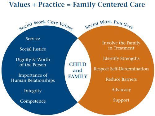 communication skills in social work practice