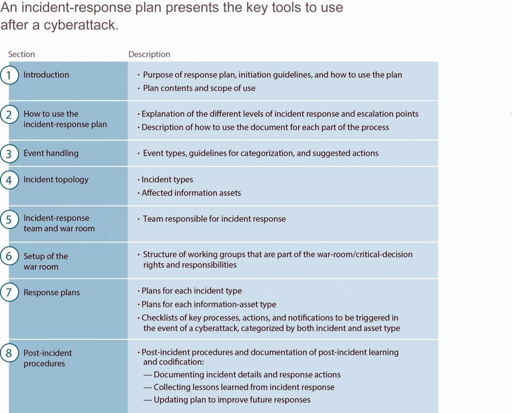 Cyber Security Incident Response Plan Template Best Of 015