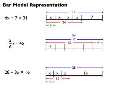 The Exponential Curve: Algebra 1: Solving Equations with Bar Model ...