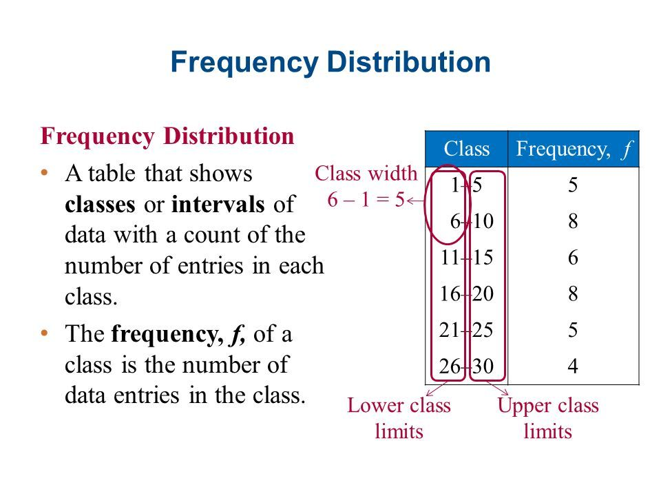 Frequency Distributions And Their Graphs Data Science Learning Studying Math Statistics Math