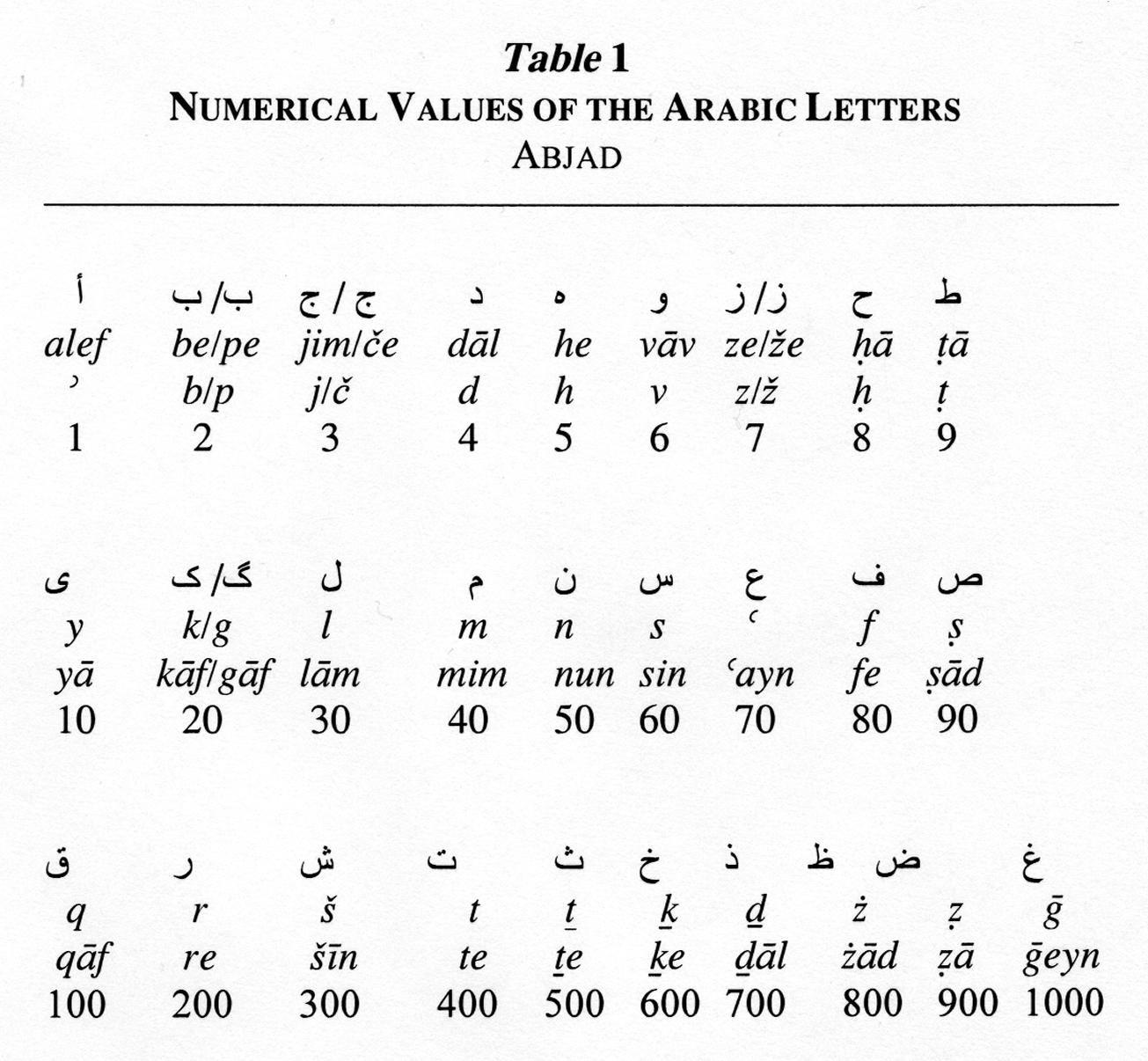 Jafr encyclopaedia iranica magick symbols signs sigils jafr encyclopaedia iranica biocorpaavc Gallery