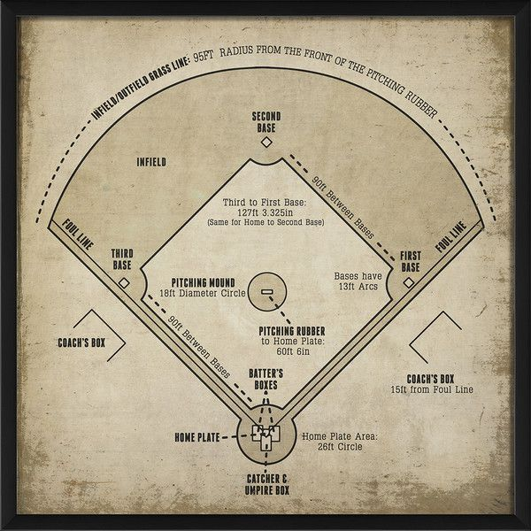 Baseball Field Diagram Framed Print