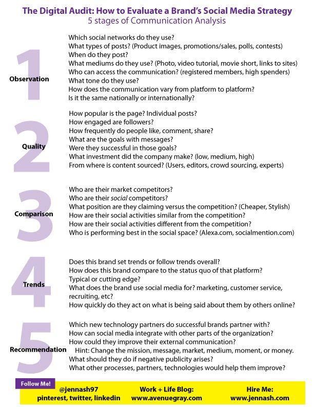Social Media Brand Audit Guide Social Media Www Jennash Com Social Media Branding Social Media Social Media Marketing