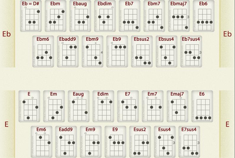 Pin by UkeLady Love on UkeChords Diagram, Periodic