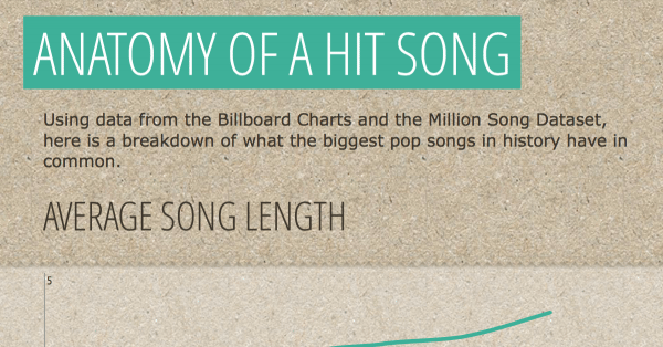 The Anatomy Of A Hit Pop Song Song Sheets Pinterest Pop Songs