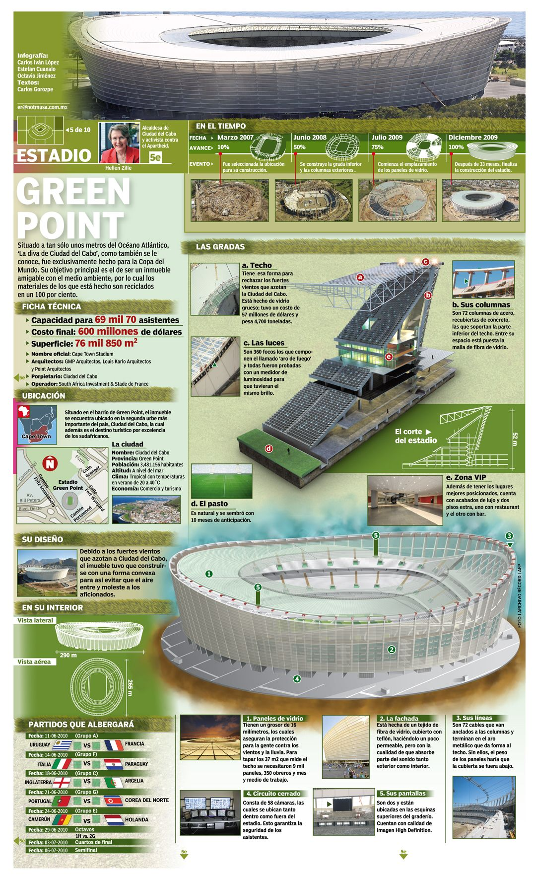 Estadio Green Point-Infografia