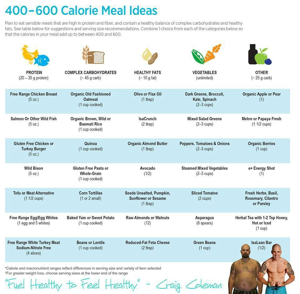 Meal planning food comida nutrici n y comida sana - Comidas sanas y bajas en calorias ...