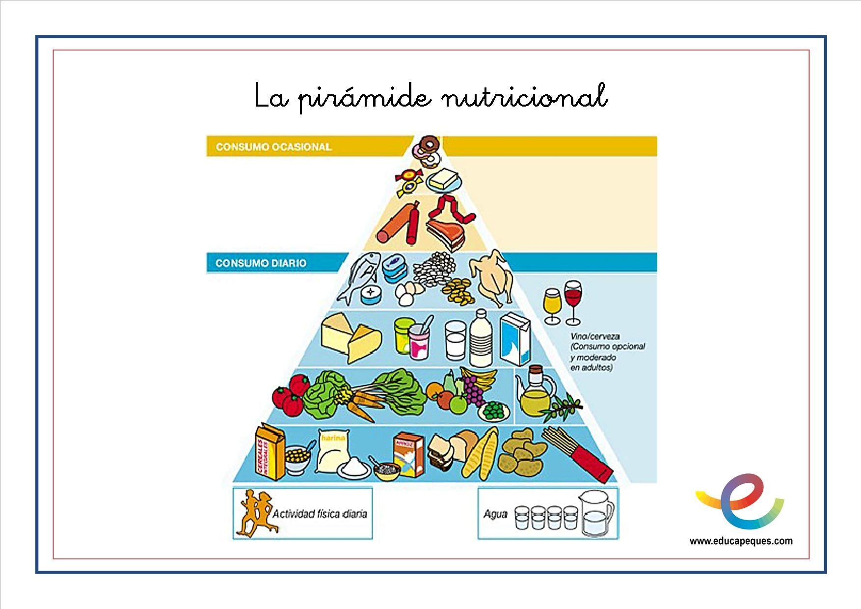 Alimentación-12.jpg (1754×1240) | piramide alimentaria | Pinterest ...