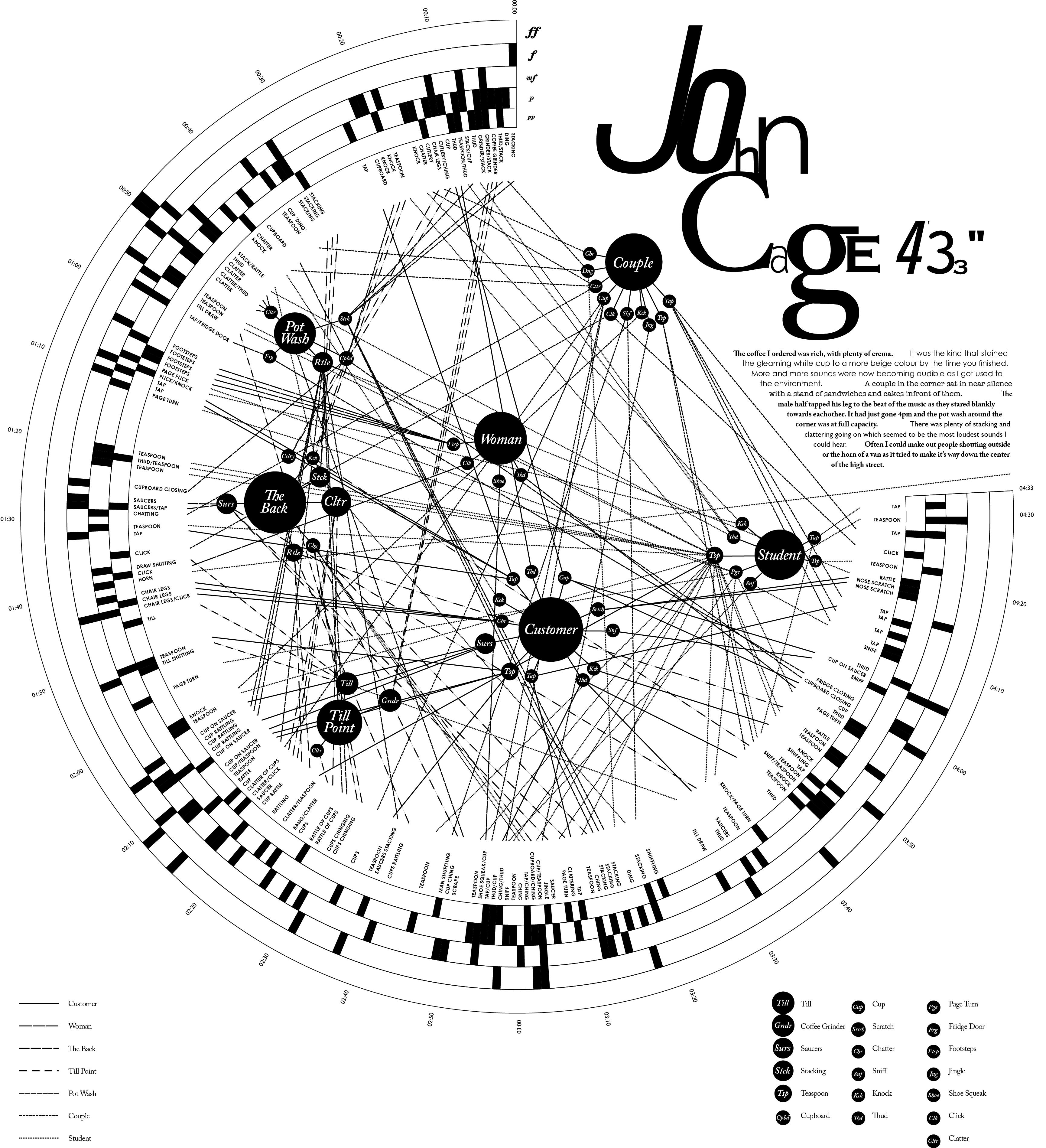 John Cage, 4u002733u0027u0027 Final Part 80