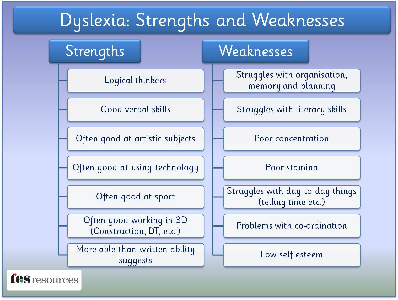 Dyslexia Strengths and Weaknesses (View only) More Pins