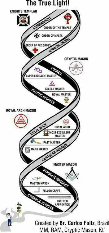 York Rite Degrees and Orders   York Rite   Masonic symbols