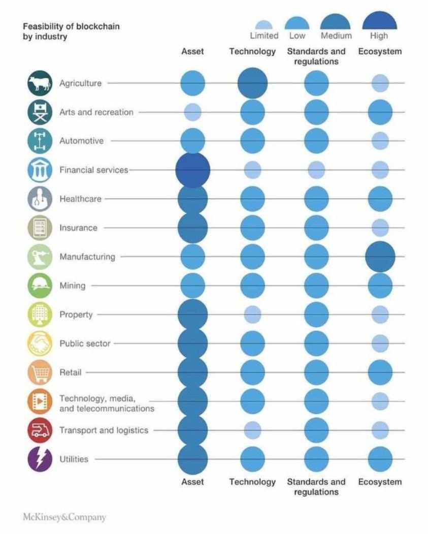 Blockchain #industry #DLT #IoT #emergingtech
