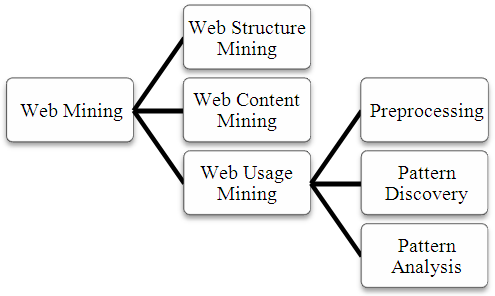 Web #mining - is the application of data mining techniques