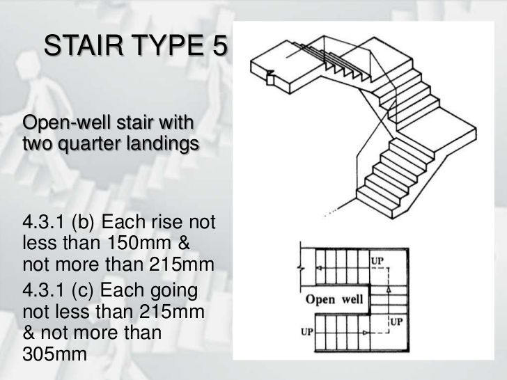 Stairs Types Of Stairs Stairs U Shaped Stairs